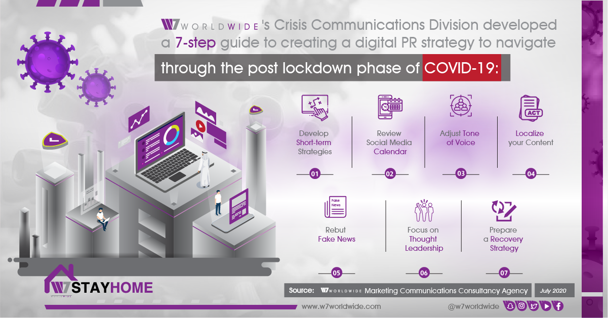 Guide to COVID-19 Post Lockdown Digital PR Strategy- Infographic