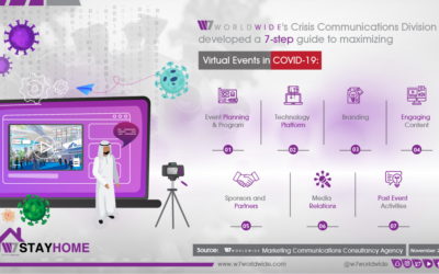 W7Worldwide's 7-Steps to Maximizing Virtual Events in COVID-19