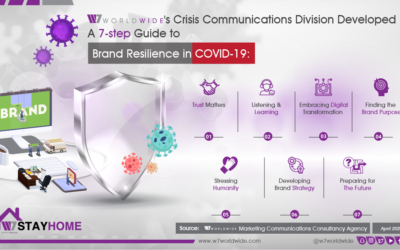 W7Worldwide's 7-Step Guide to Maintain Brand Resilience in Covid-19