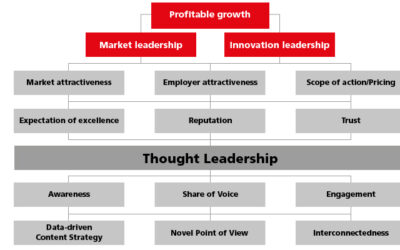 Thought Leadership in the Digital World: Escaping the Ecosystem of Owned Media!